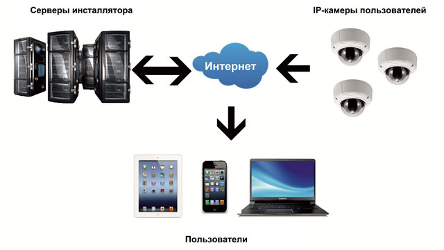 схема подключения камер к облачному сервису