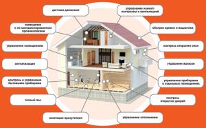 умный дом управляет домом