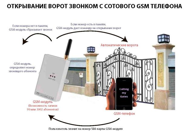 открывание ворот звонком с сотового GSM телефона