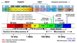 таблица распределения ISM частот