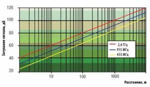 зависимость ослабления сигнала от расстояния