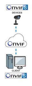ONVIF_Profile_S